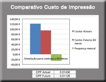 Comparativo Custos de Impressão